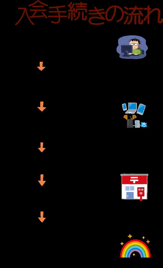 描画入会方法3